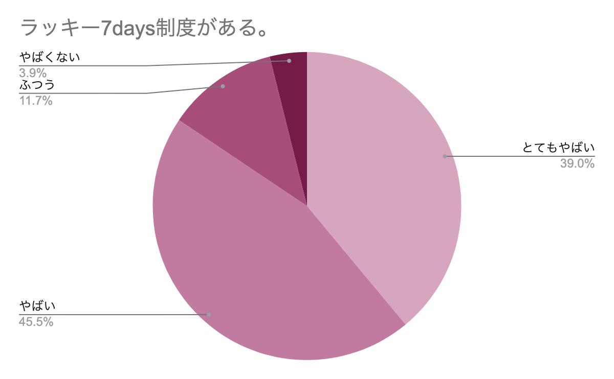 ラッキー7days制度 アンケートグラフ