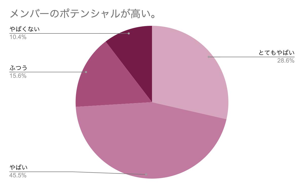 メンバーのポテンシャルが高い アンケートグラフ