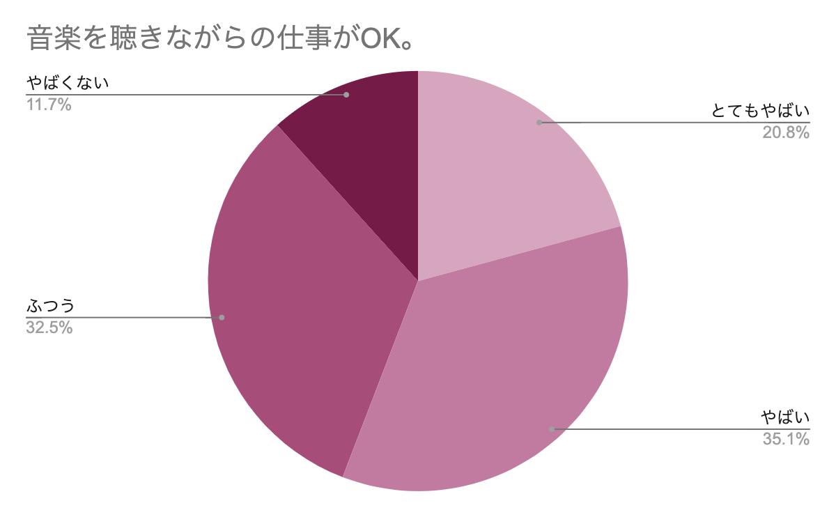音楽を聴きながら仕事OK アンケートグラフ