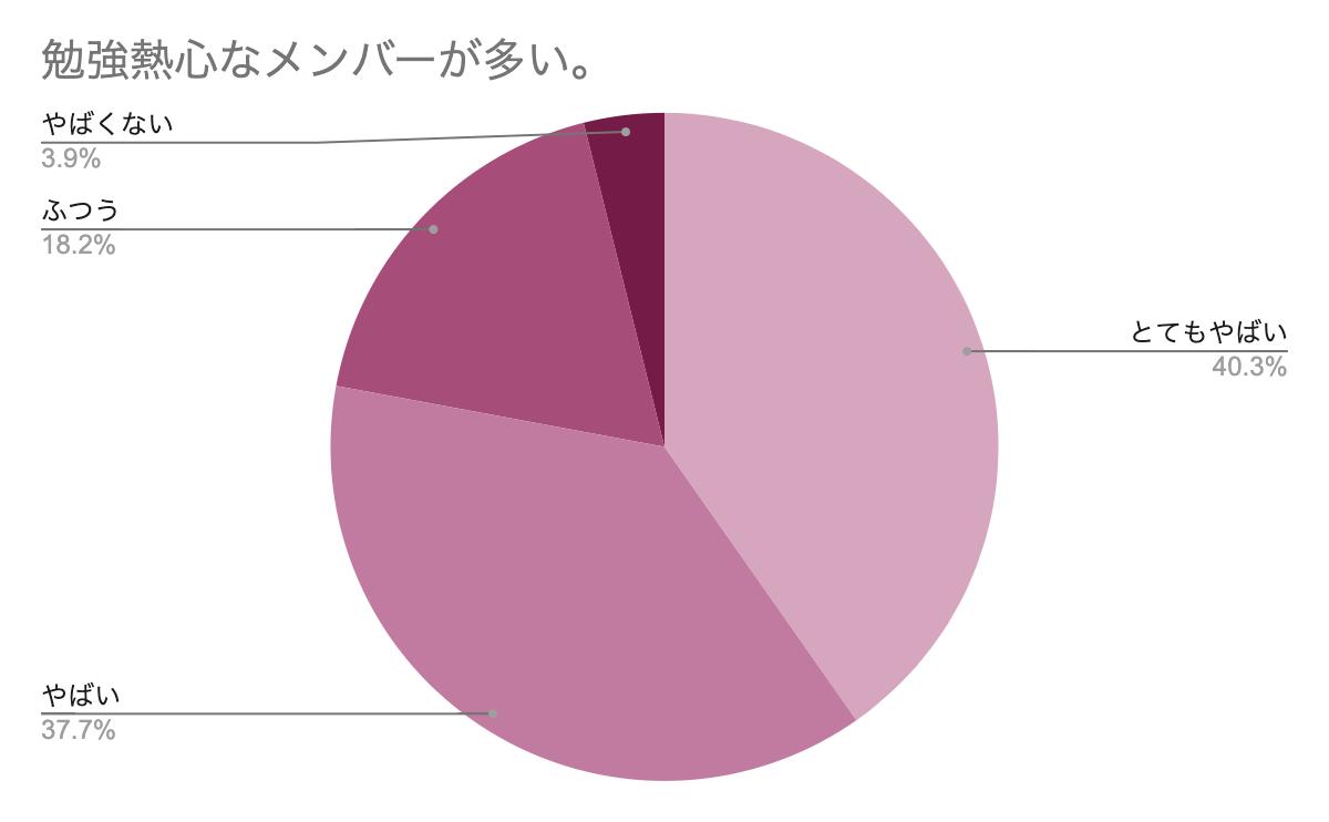 勉強熱心なメンバーが多い アンケートグラフ