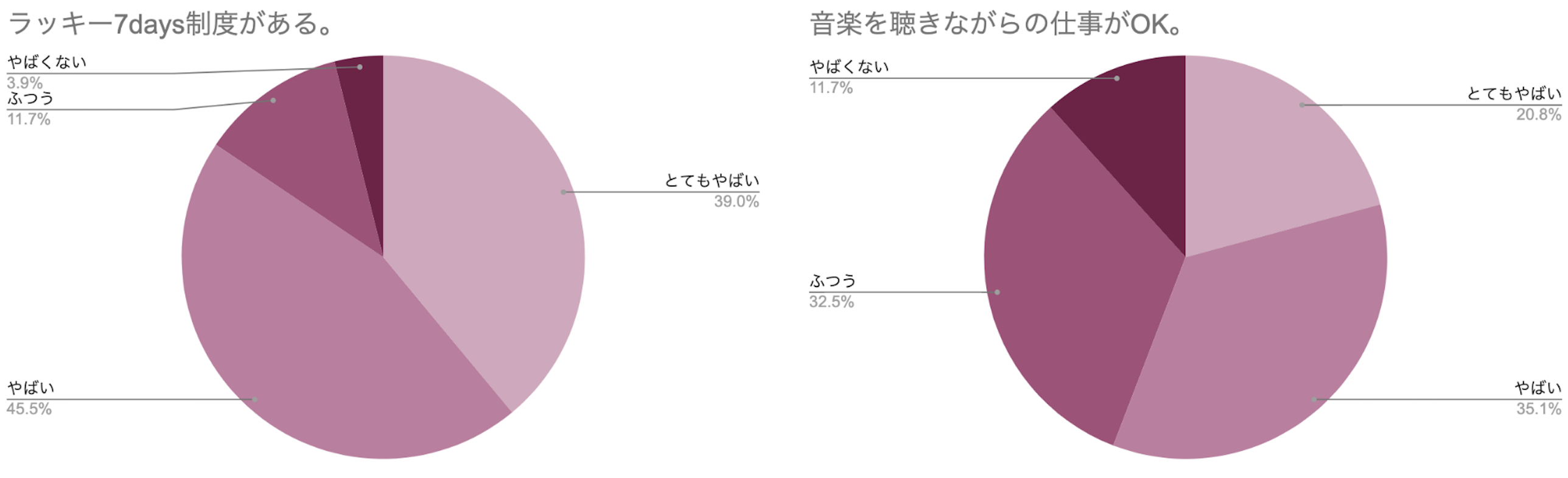 円グラフ ラッキー7days制度がある 音楽を聴きながら仕事がOK