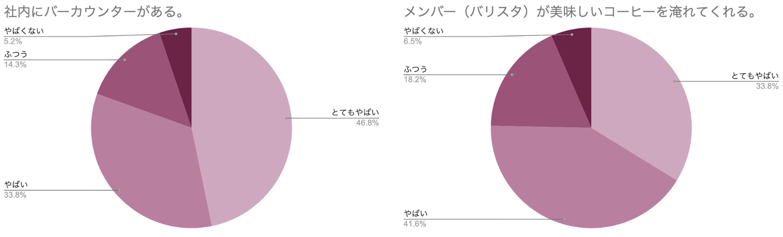 円グラフ 社内にバーカウンターがある メンバーが美味しいコーヒーを淹れてくれる