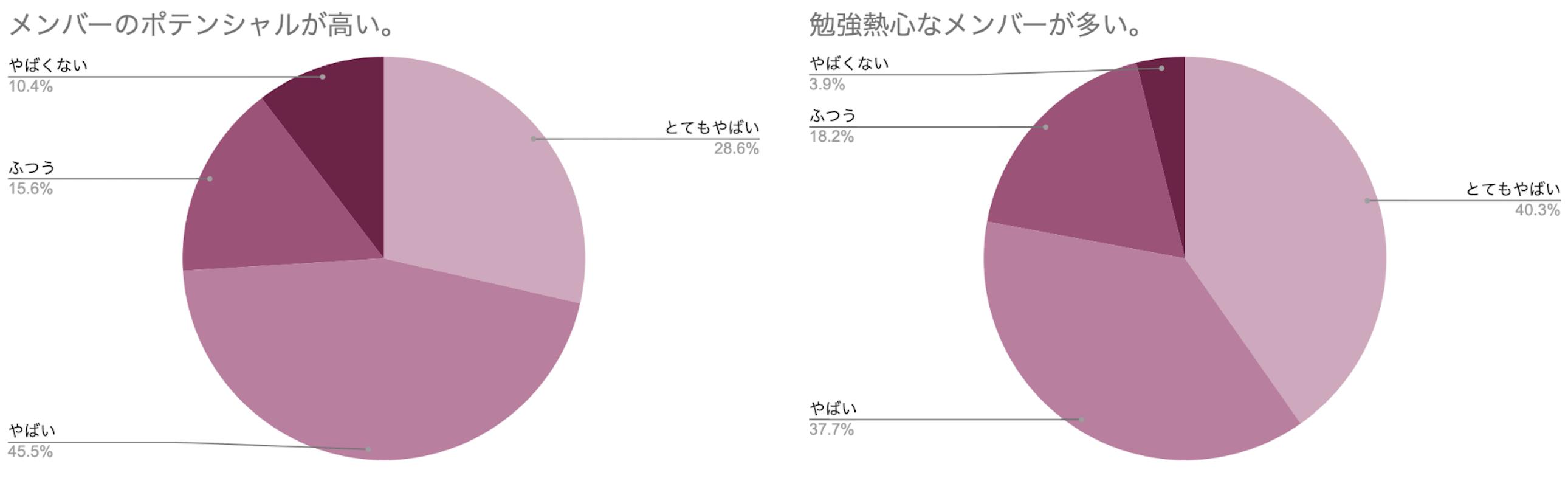 円グラフ メンバーのポテンシャルが高い 勉強熱心なメンバーが多い
