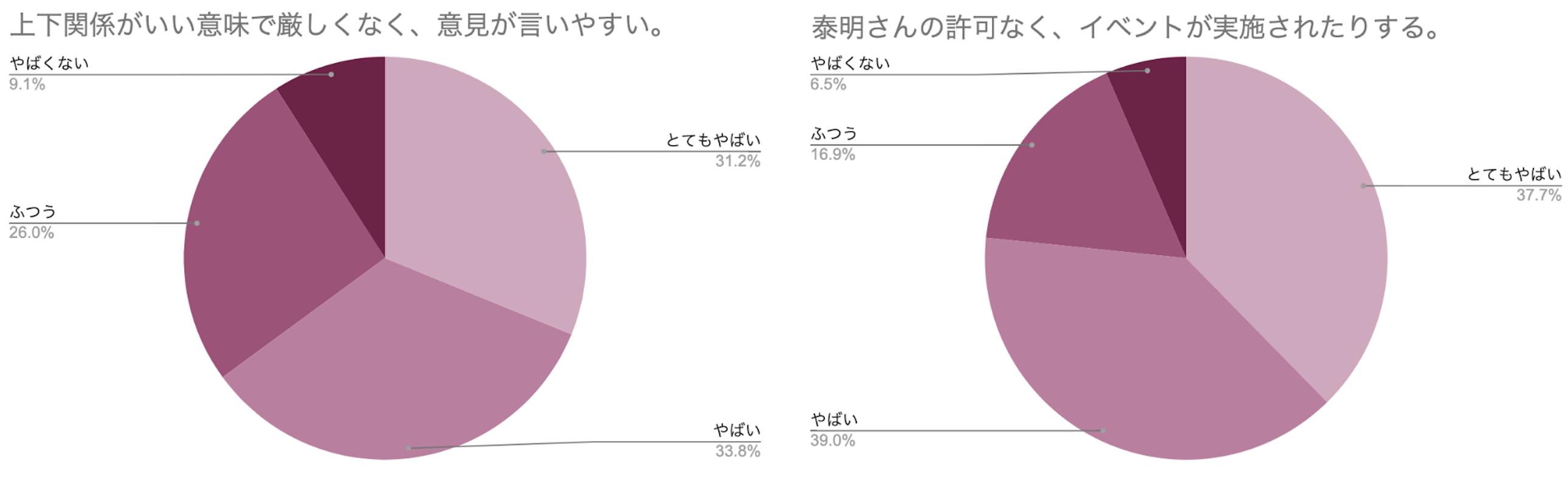 円グラフ 上下関係が厳しくなく意見が言いやすい 泰明さんの許可なくイベントが実施される