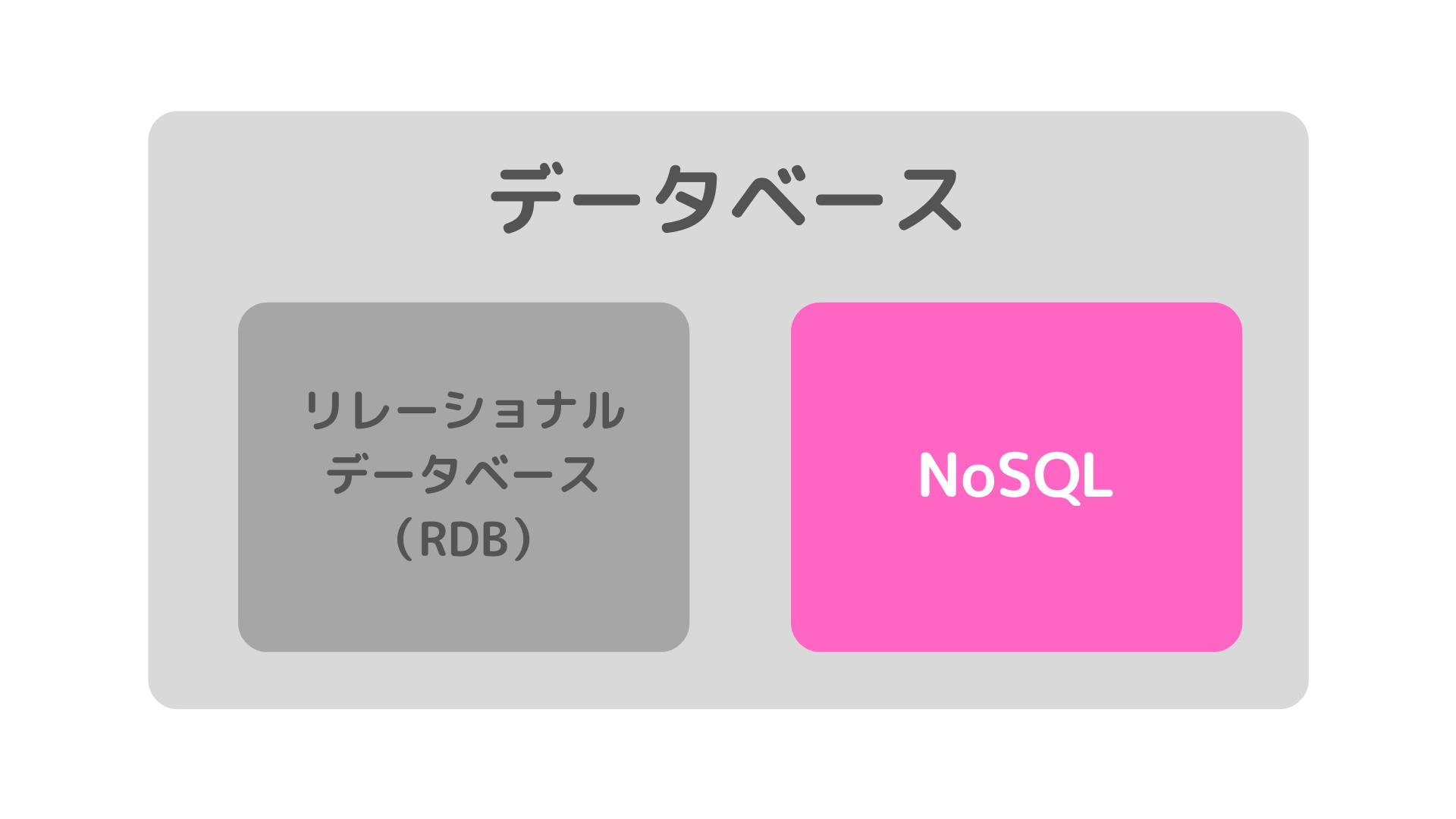 データベース NoSQL 図