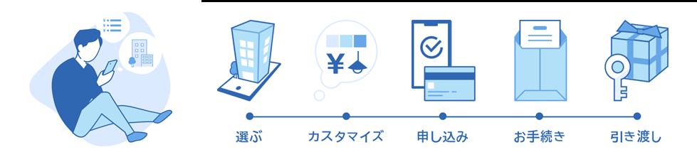 sumuneサービス使用イメージ